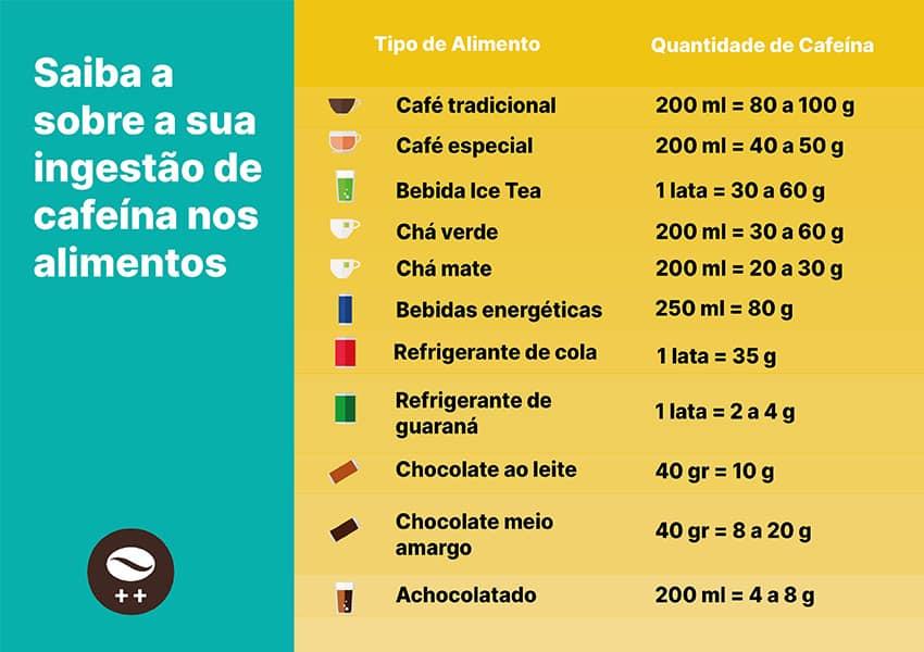 Tabela Cafeina - Saiba Se a Grávida pode tomar Cafe na Gestacao e Na Amamentação